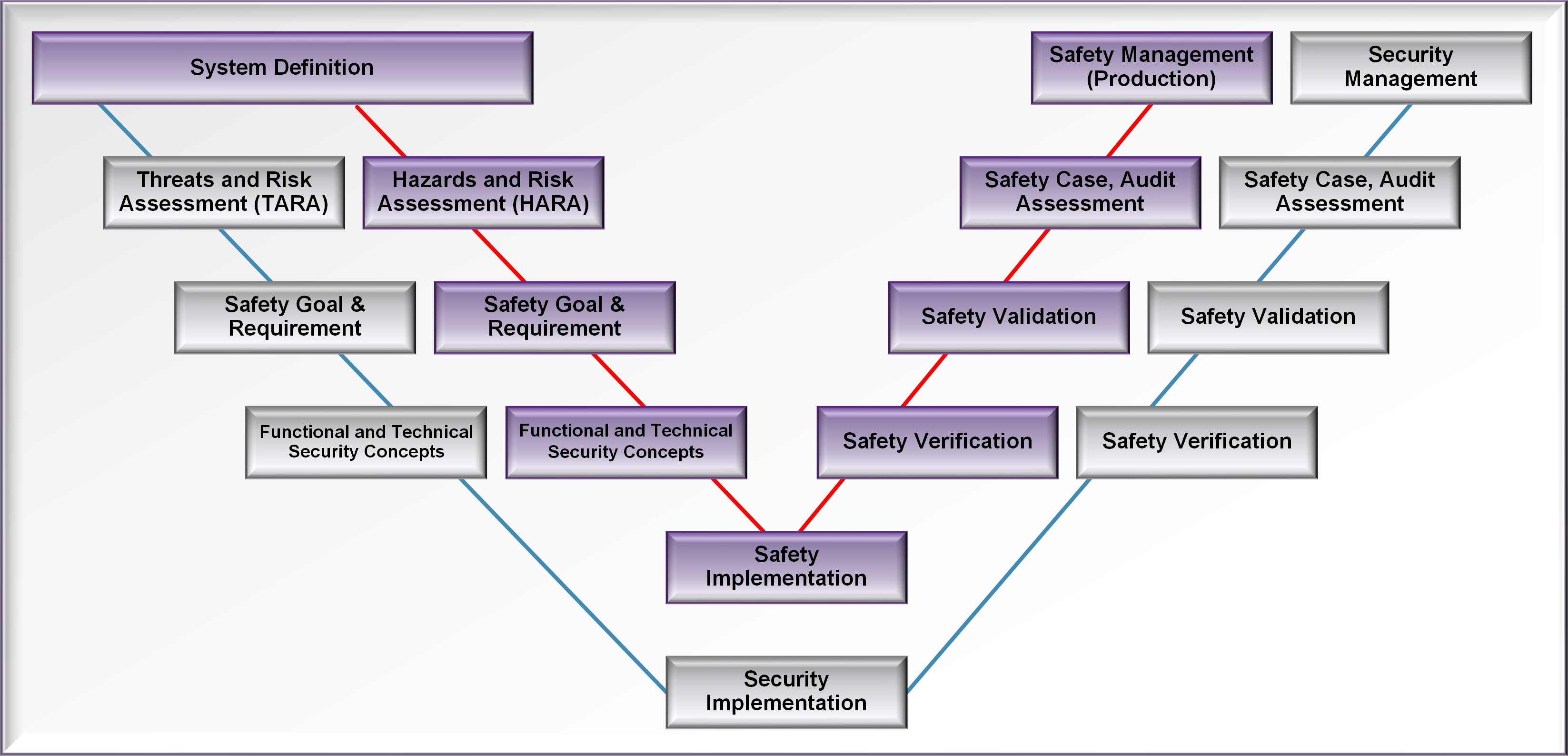 Safety Security V Model
