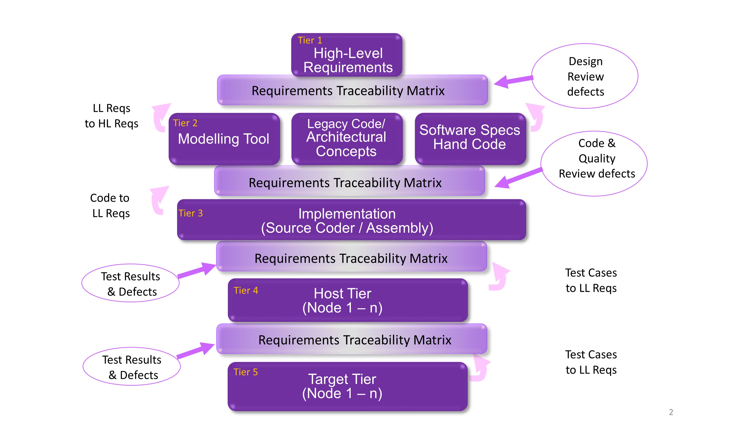The requirements traceability matrix (RTM) plays a central