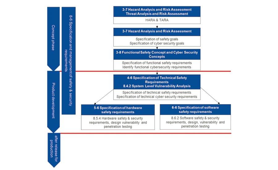iso 26262 hazard and risk assessment methodology